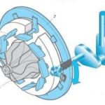 Современные решения проблем турбодвигателя